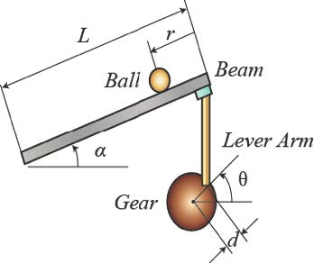 Ball on a Beam System
