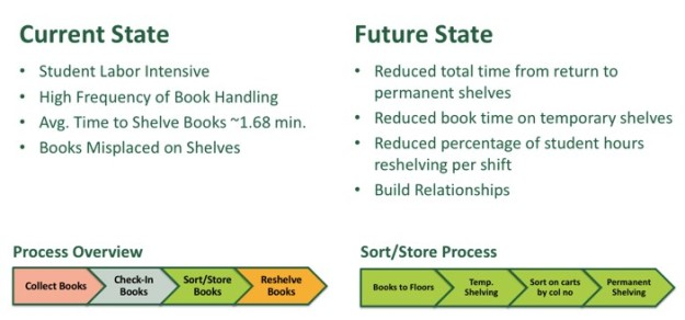 Library Current and Future State